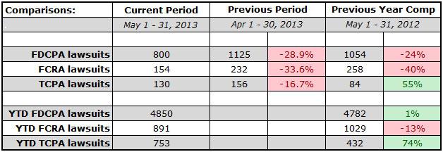 stats-201305