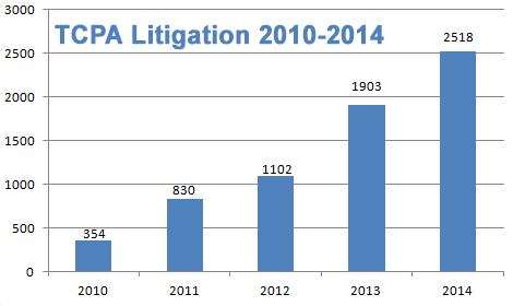 TCPA-litigation-2010-2014