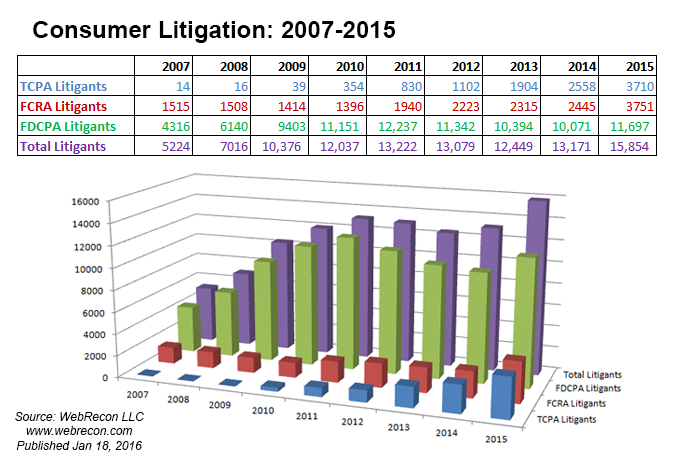 consumer-litigation-2007-2015