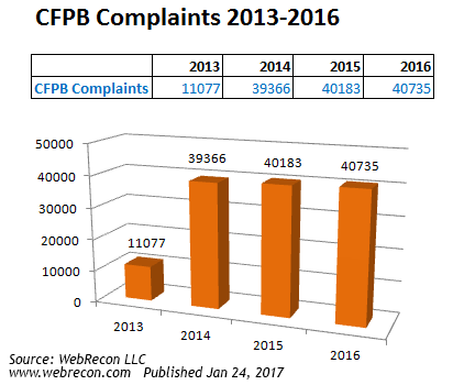 FDCPA Down, FCRA & TCPA Up - Consumer Lawsuits & Debt